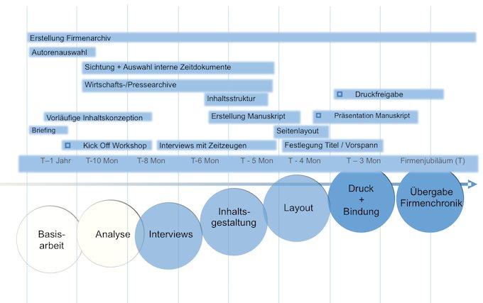 Ablauf-Erstellung-Firmenchronik