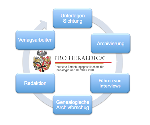 Dienstleistungskette-Firmenchronik-Pro-Heraldica